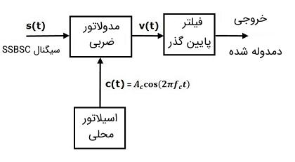 نمایش بلوک دیاگرامی از یک مدار دمدولاتور SSBSC همدوس