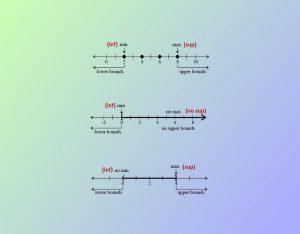 بزرگترین کران پایین (Inf) و کوچکترین کران بالا (Sup) مجموعه — به زبان ساده