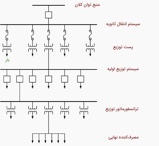 شکل 1: یک سیستم توزیع توان الکتریکی