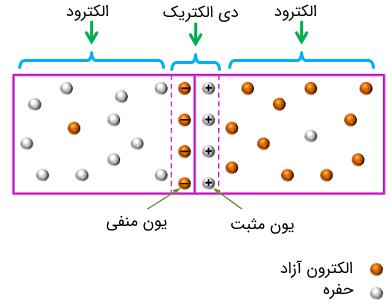 تشبیه نواحی یک دیود خازنی به نواحی مختلف یک خازن