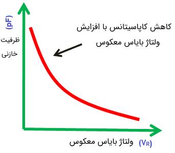 نمودار تغییرات ظرفیت خازنی دیود واراکتور با تغییر ولتاژ بایاس معکوس