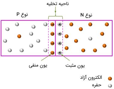 ناحیه تخلیه در پیوند P-N دیود خازنی