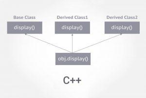 تابع مجازی در ++C — به زبان ساده