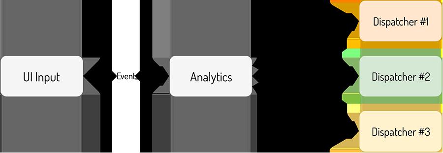 استفاده از analytics در کاتلین