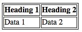 استایل جداول در CSS