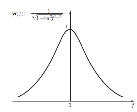پاسخ فرکانسی یک فیلتر پایین گذر