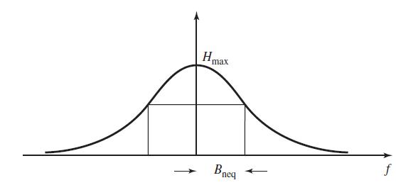 مقادیر $$ B _ { \mathrm { n e q } } $$ و $$ H _ { \mathrm { m a x } } $$ برای یک فیلتر معمولی