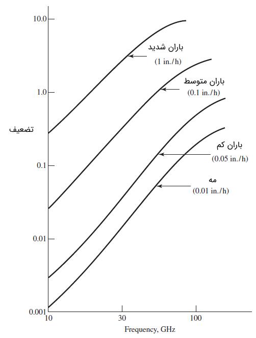 تضعیف سیگنال ناشی از بارندگی بر حسب دسیبل بر مایل برای فرکانسهای بازه 10 تا 100 گیگا هرتز