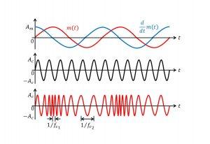 مدولاسیون زاویه چیست؟ — از صفر تا صد