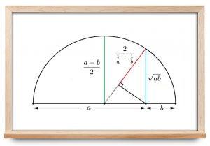 میانگین حسابی هندسی — به زبان ساده