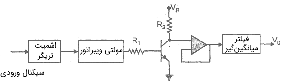بلوک دیاگرام یک مدار مبدل فرکانس به ولتاژ