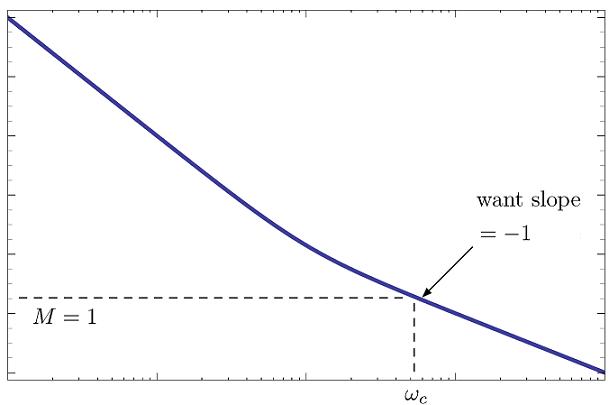رابطه بهره و فاز به عنوان یک راهنما برای طراحی نمودار بود
