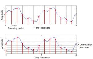 کوانتیزاسیون در پردازش سیگنال  — راهنمای جامع