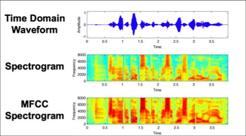 دسته بندی صدا با یادگیری عمیق -- راهنمای کاربردی