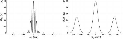 تابع خود همبستگی و چگالی طیف توان یک سیگنال