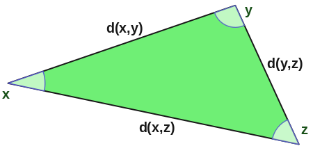 Triangle_inequality_in_a_metric_space