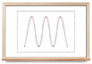 درون یابی مثلثاتی — به زبان ساده