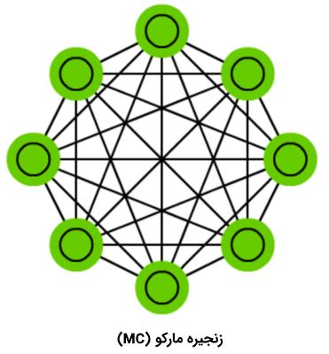 انواع شبکه های عصبی مصنوعی -- راهنمای جامع
