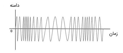 سیگنال پیام، حامل و مدولاسیون زاویه نوع فرکانس