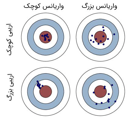 bias-variance dilemma