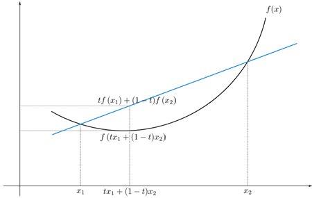 convex Curve function