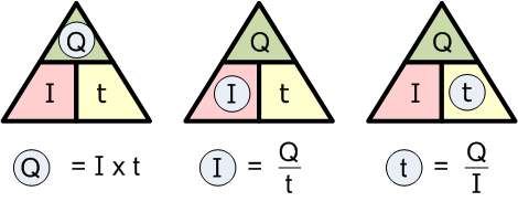 رابطه بین سه مقدار Q و I و t