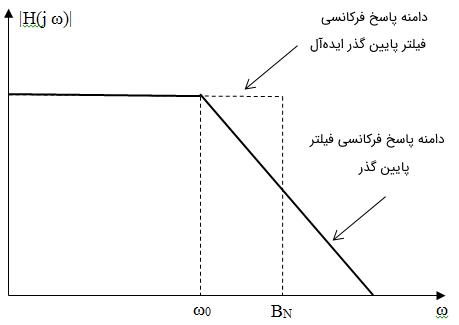 دامنه پاسخ فرکانسی فیلتر پایین گذر ایدهآل