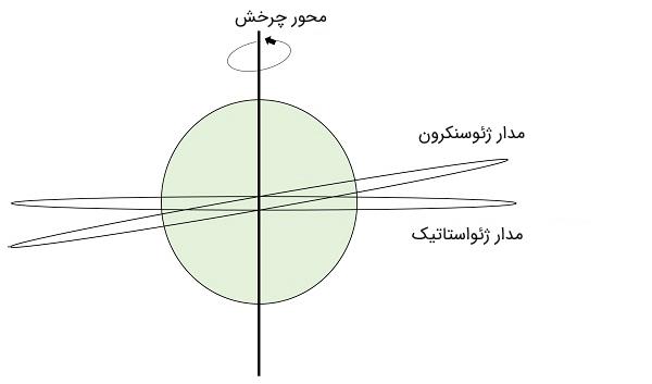 تفاوت بین دو مدار ژئوسنکرون و ژئواستاتیک