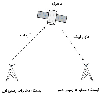 اصول کار مخابرات ماهواره ای