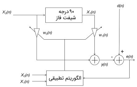 فیلتر شکافی تطبیقی تک فرکانسی با دو وزن تطبیقی