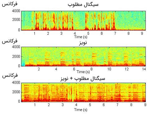 آنالیز فرکانسی سیگنالهای مورد استفاده در سیستم حذف نویز