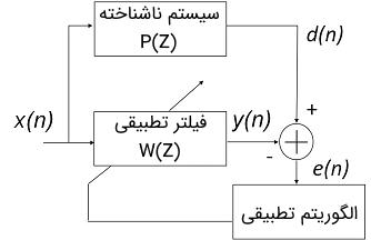 کاربرد فیلتر تطبقی در شناسایی سیستم