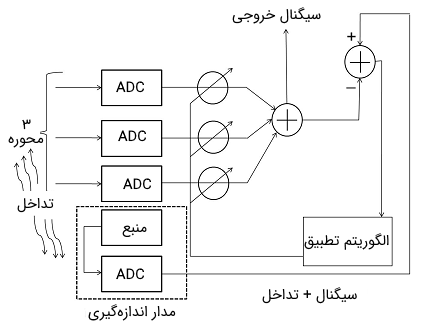 سنسور میدان مغناطیس ۳ محوره