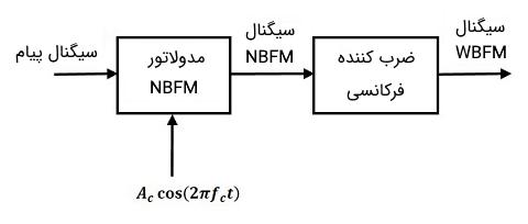 مدولاتور FM پهن باند نوع غیرمستقیم