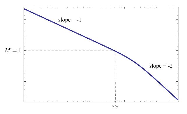 نمودار دامنه مثال ۲