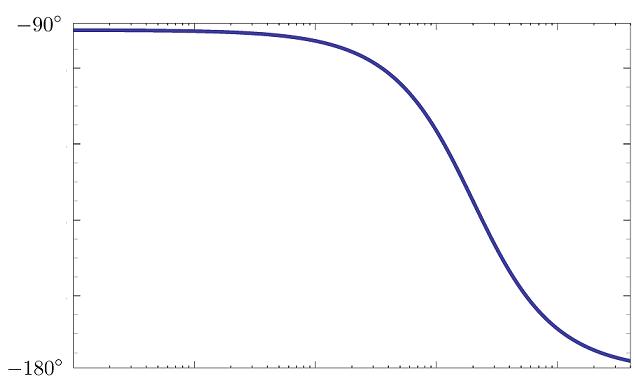 نمودار فاز مثال ۲