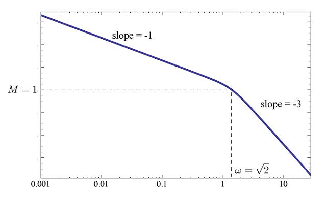نمودار دامنه به ازای $$ K _ { \rm critical } = 4 $$