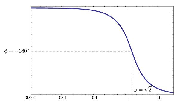 نمودار فاز به ازای $$ K _ { \rm critical } = 4 $$