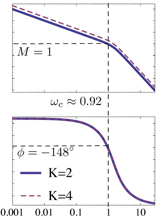 حاشیه فاز سیستم مثال ۱