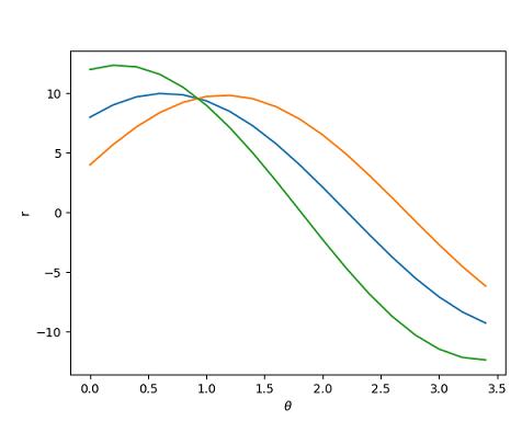 تغییر مقدار $$ \theta $$ برای سه پیکسل