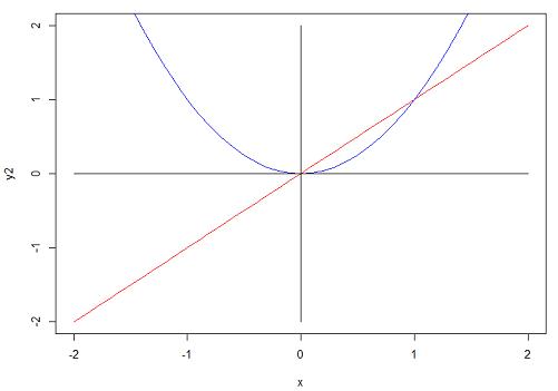 X^2 Function plot