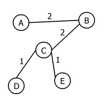 الگوریتم پریم در جاوا