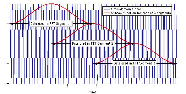 یک سیگنال حوزه زمان همراه با سه تابع پنجره برای هر سگمنت