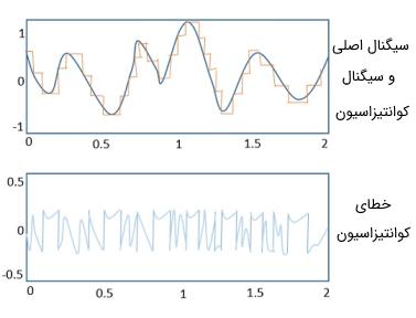 اختلاف بین سیگنال واقعی و سیگنال کوانتیزاسیون