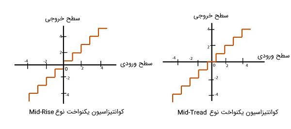 دو نوع کوانتیزاسیون یکنواخت Mid-Rise و Mid-Tread