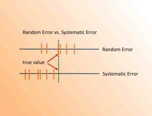 خطای مشاهداتی در آمار – مفاهیم و انواع آن