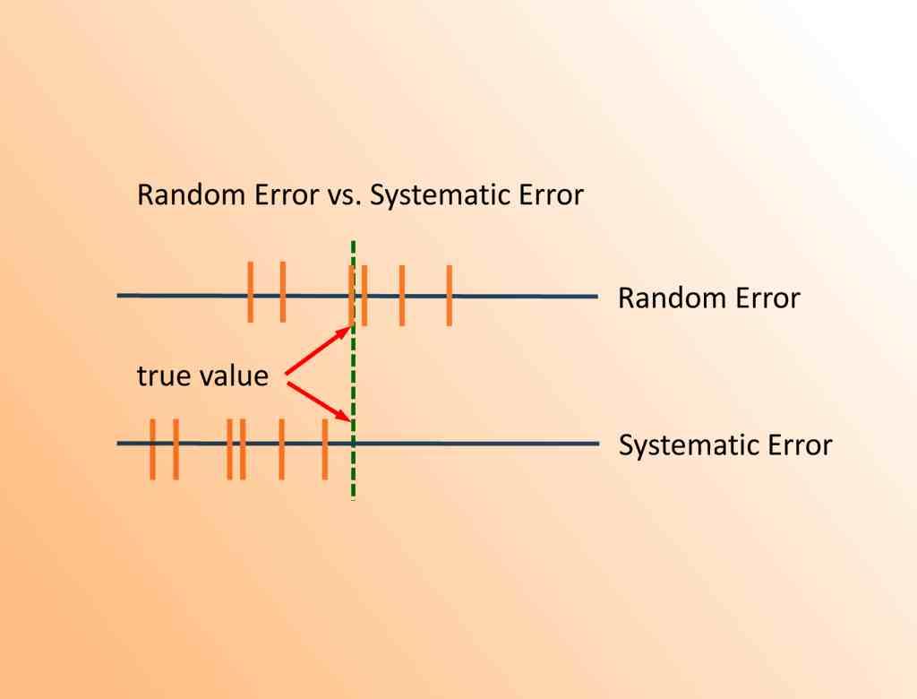خطای مشاهداتی در آمار — مفاهیم و انواع آن