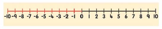 محور اعداد