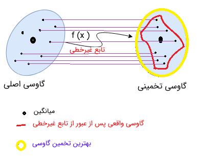تخمین گاوسی توزیع حالتها قبل و بعد از تبدیل بی اثر
