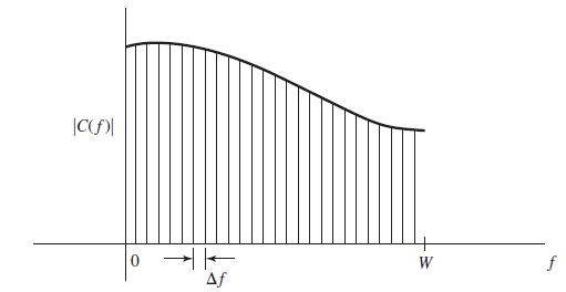 تقسیم پهنای باند کلی به زیرکانالهای کوچکتر